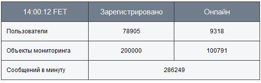 200 000 объект на Wialon
