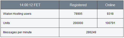 200 000 connected units