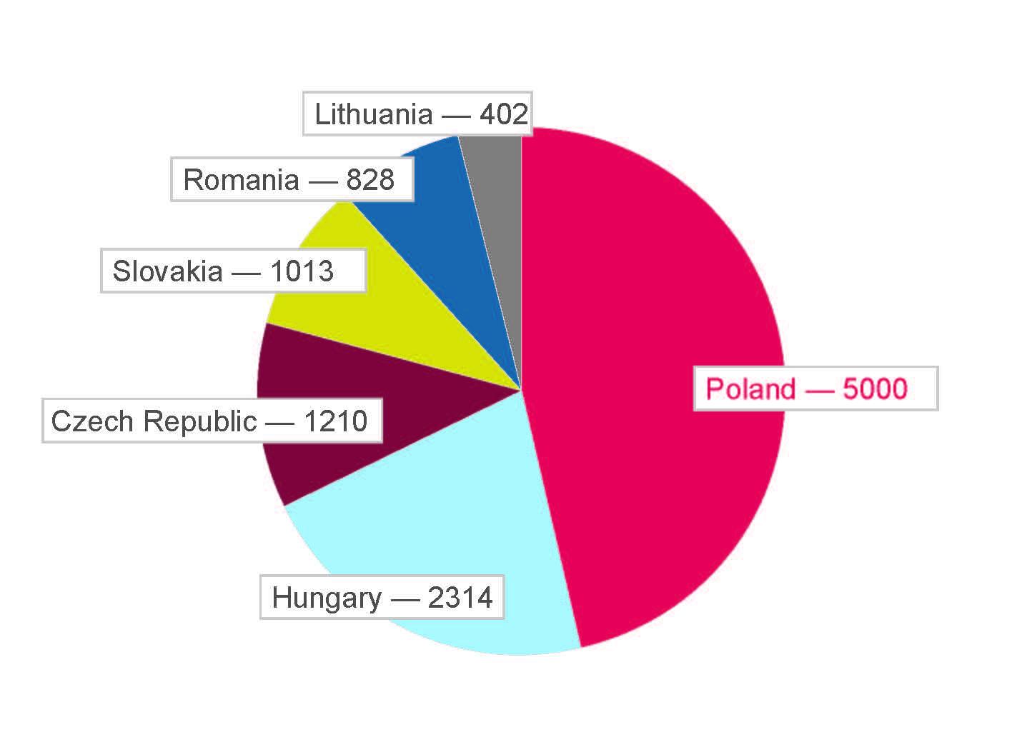 TimoCom customers in Eastern Europe