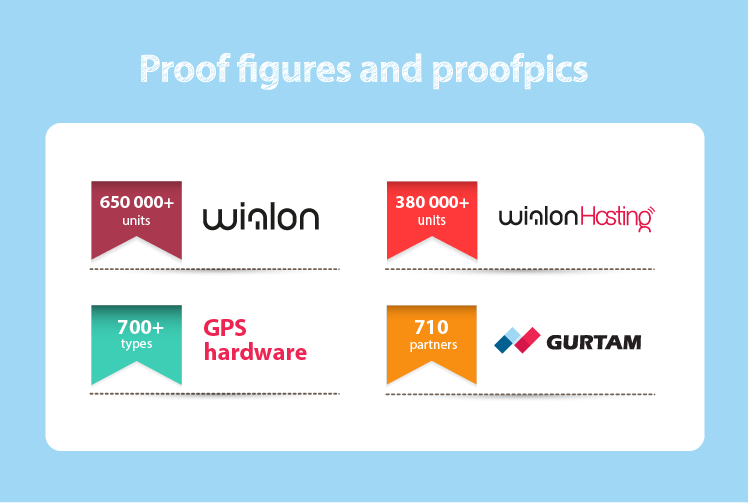 Gurtam in numbers