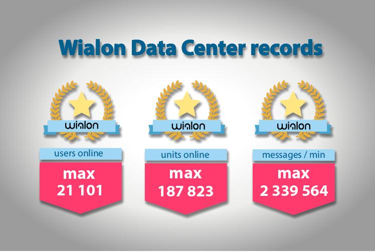 Сообщество пользователей Wialon
