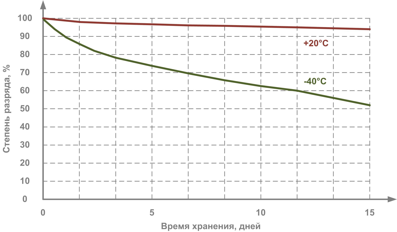 Автономный и буферный режим работы аккумуляторов в трекерах