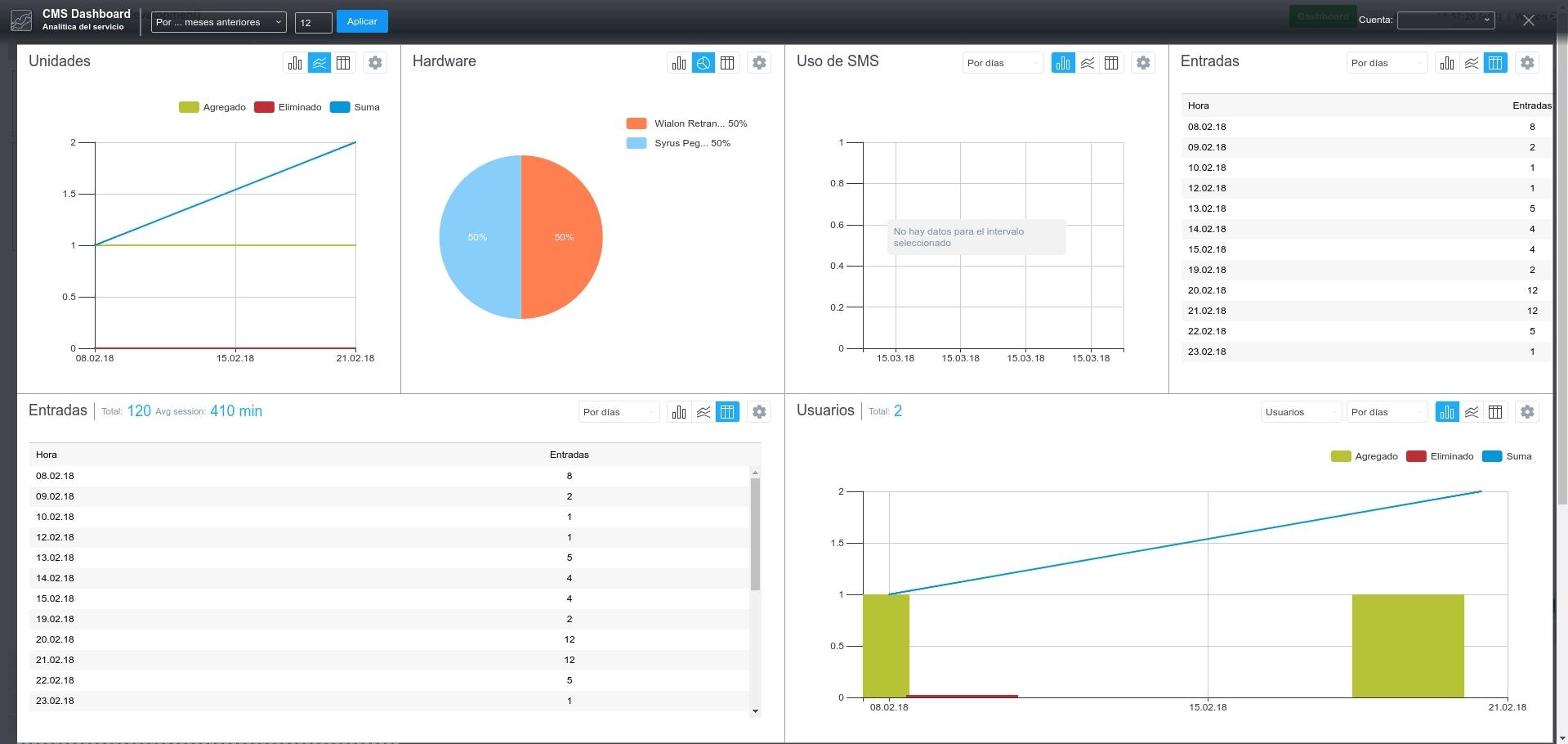 Dashboard en CMS Manager