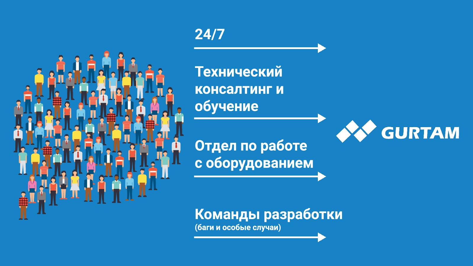 Партнерские конференции и сообщество