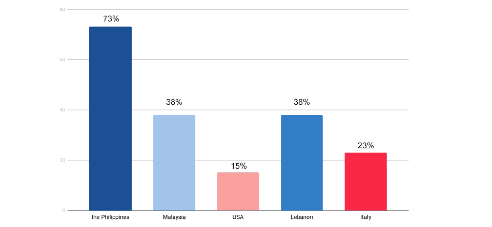 Percentage of mileage reduction by countries