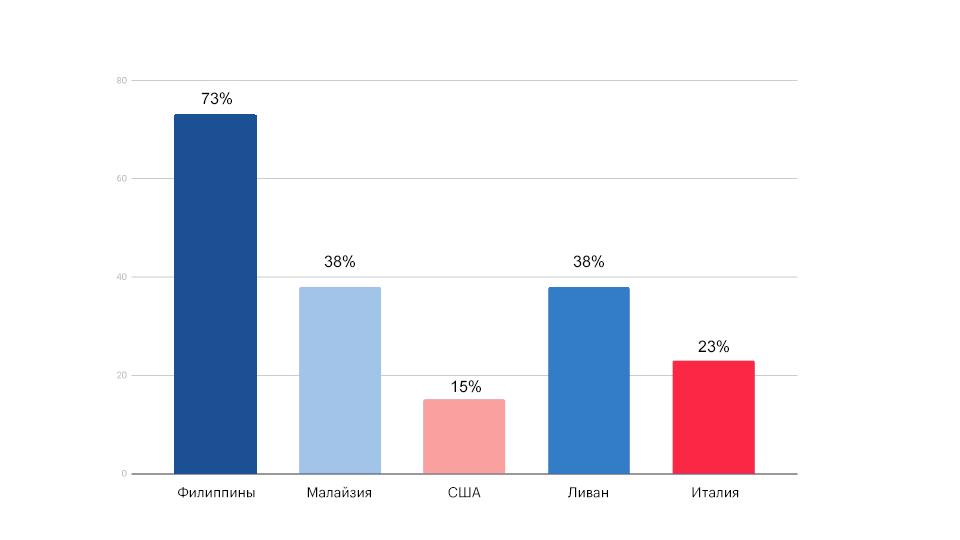 Сокращение пробега по странам в процентном соотношении
