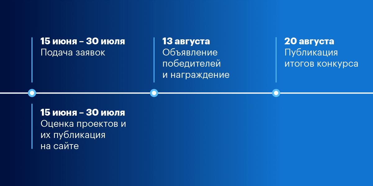 Сроки проведения конкурса IoT project of the year