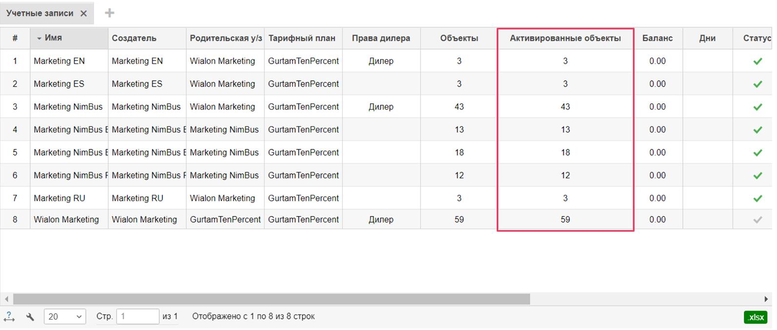 Количество активированных объектов на вкладке «Учетные записи»