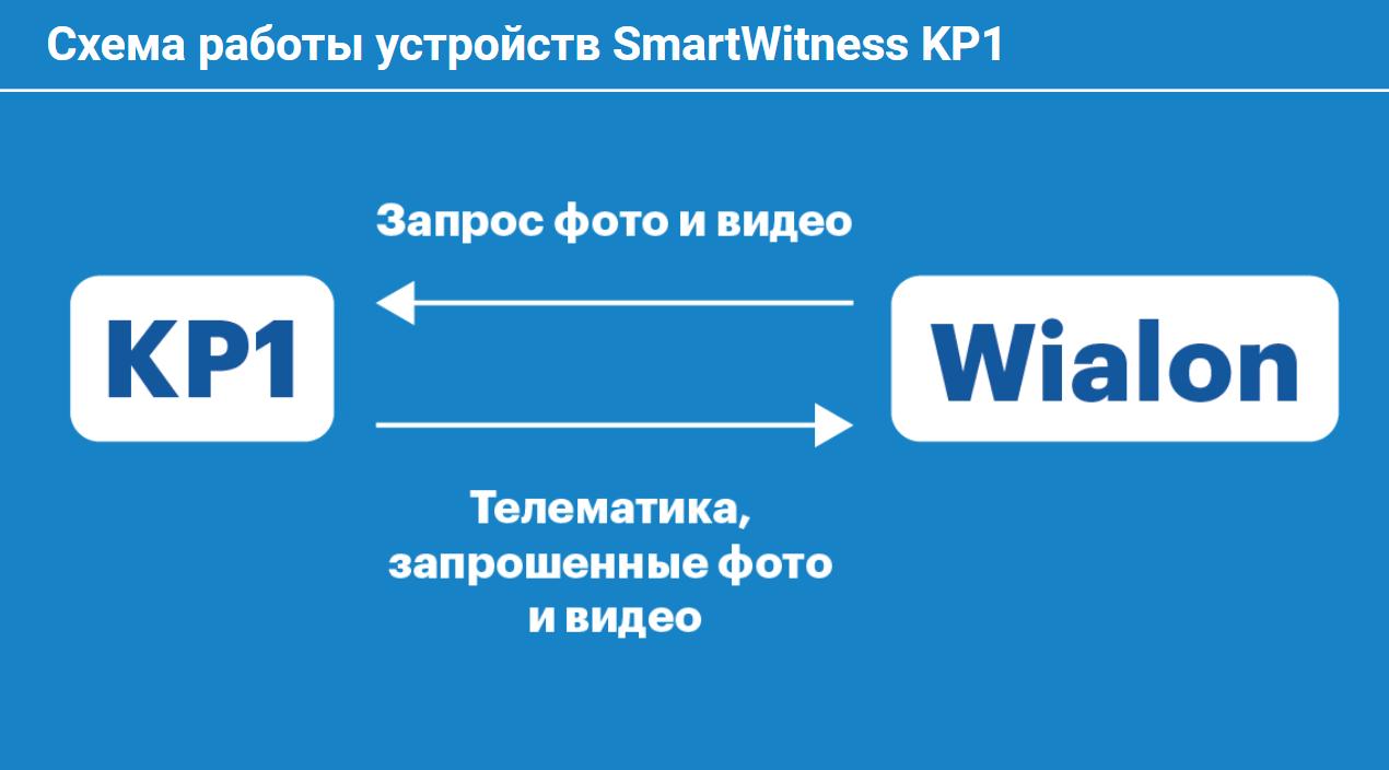 Схема взаимодействия КР1 с платформой Wialon