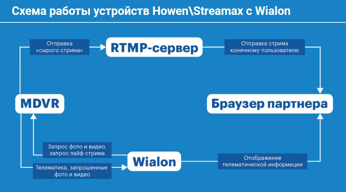 Схема взаимодействия Streamax/Howen и Wialon