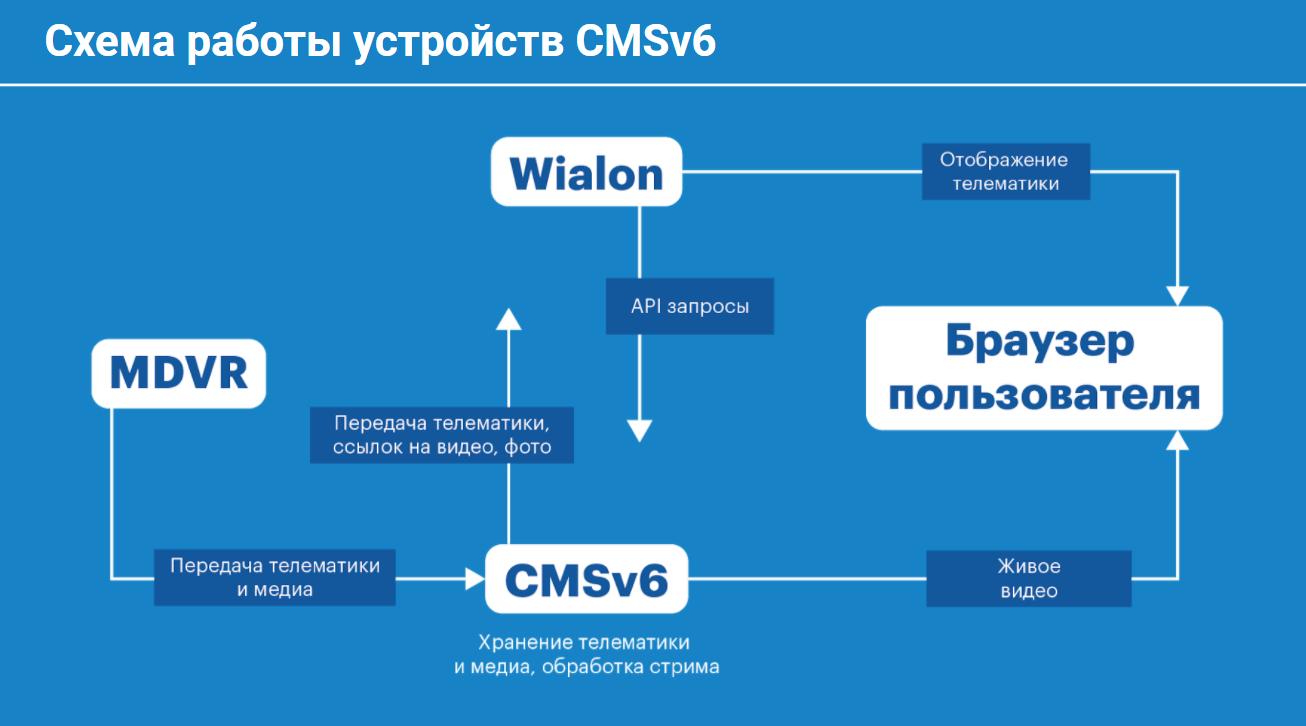 Схема взаимодействия с CMSv6