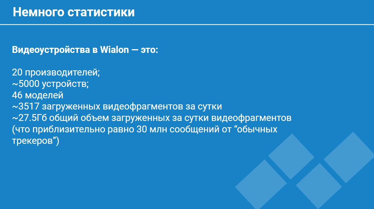 Статистика по видеоустройствам Wialon