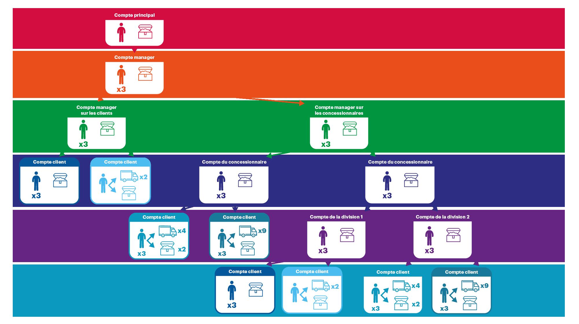 un vaste système de concessionnaires, de succursales et de groupes de clients