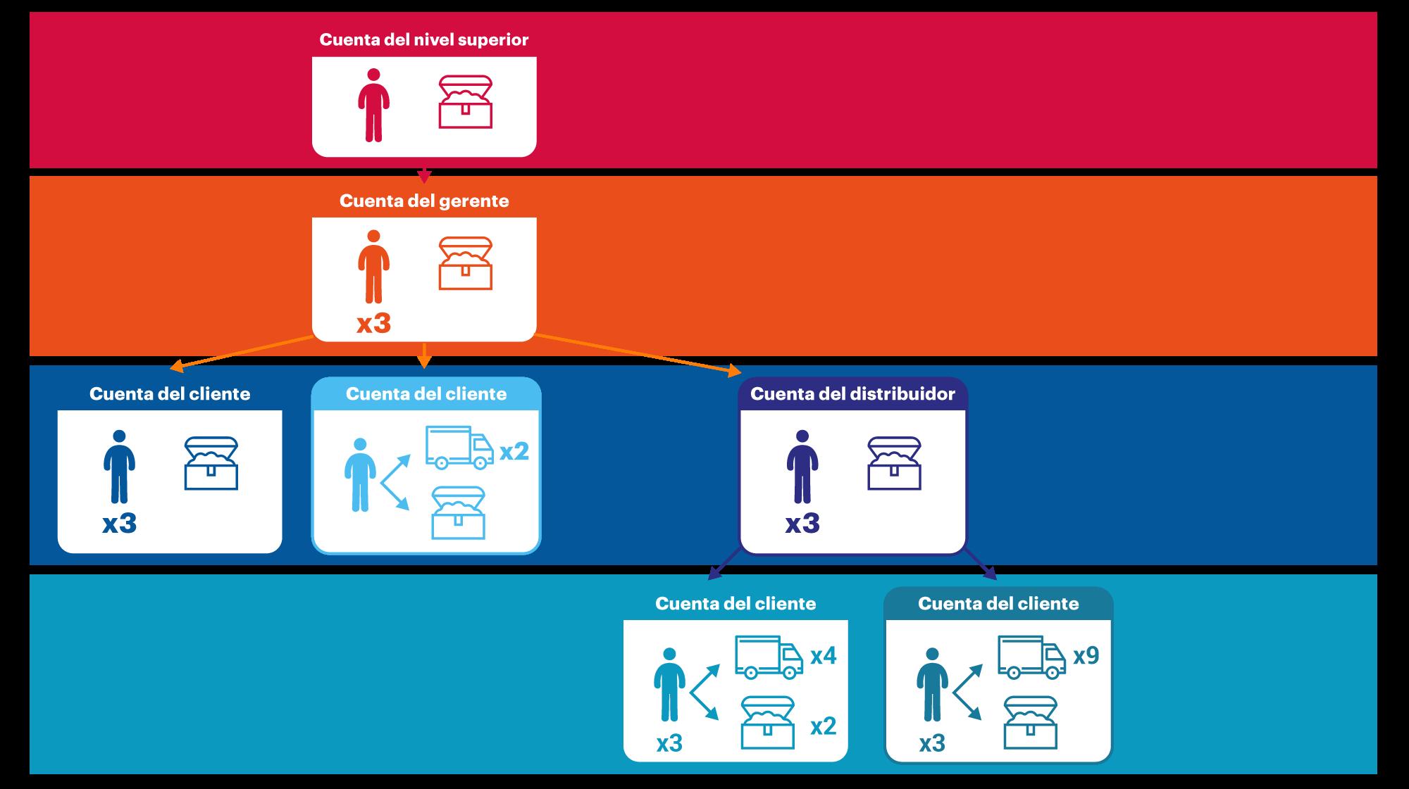 Creamos la jerarquía: objetos básicos y normas