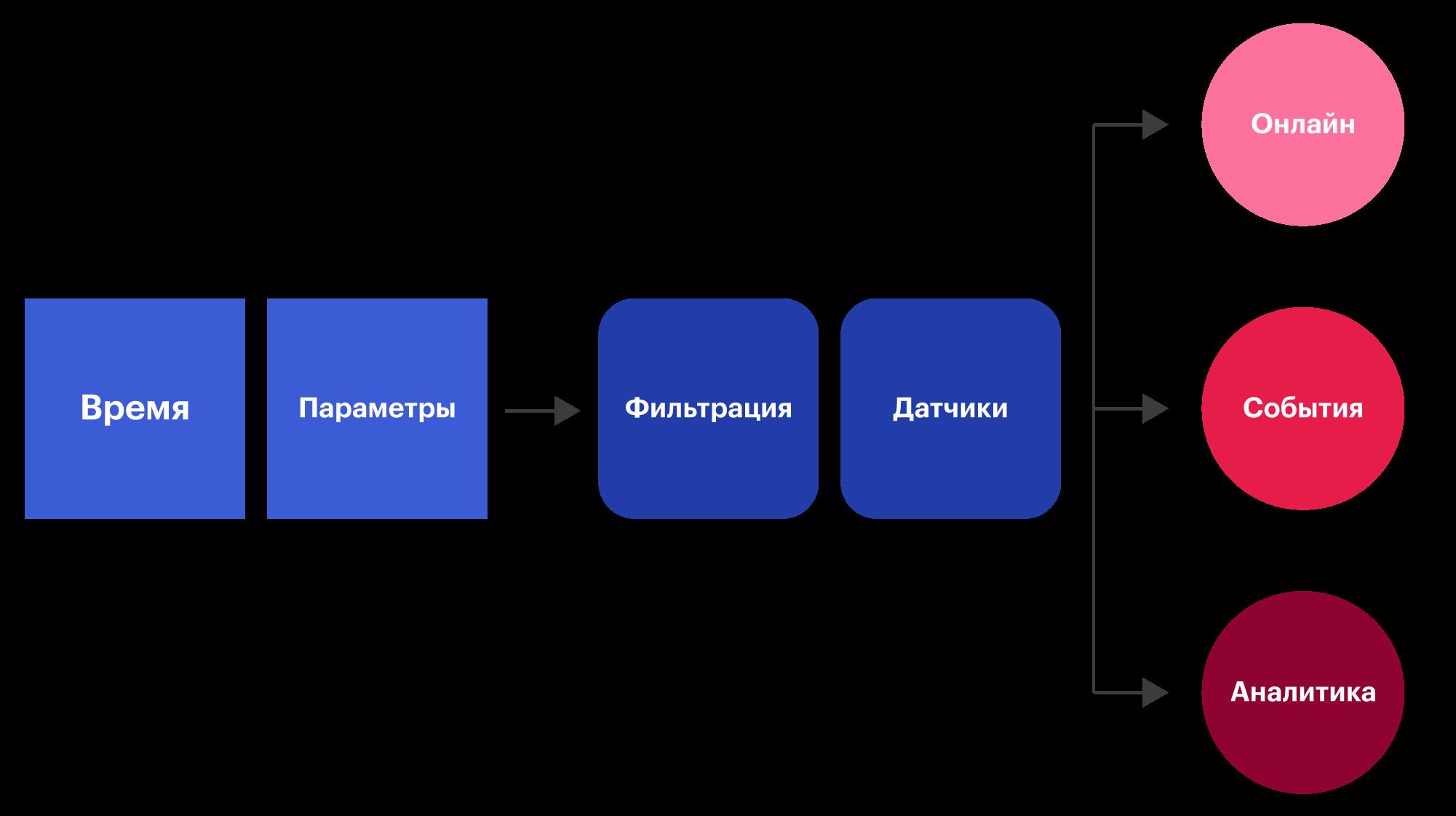 Виды данных и способы обработки