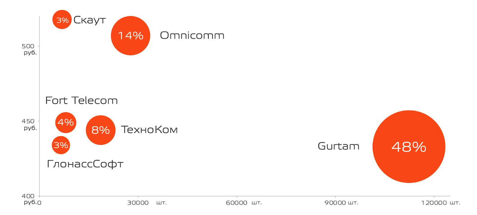 Исследование Omnicomm